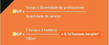 Fórmulas RUP para medir a produtividade dos trabalhadores na construção civil